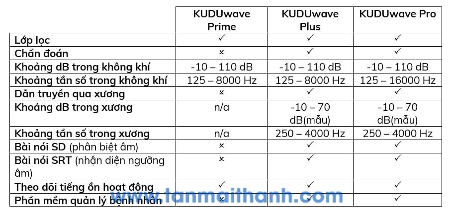 may do thinh luc kuduwave emoyo nam phi - Máy đo thính lực KUDUwave Pro (eMoyo - Nam Phi)