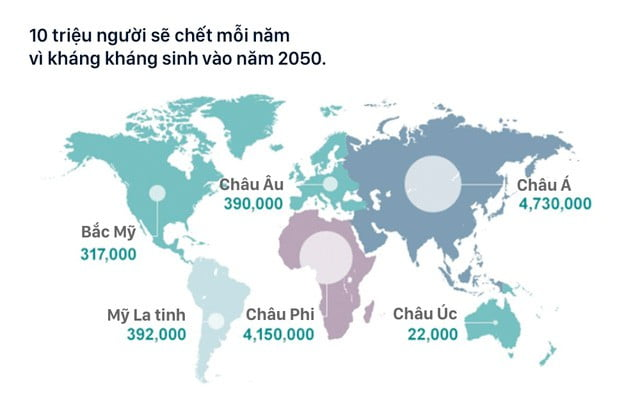 Kháng kháng sinh đang giết chết 700.000 người mỗi năm, con số sẽ tăng lên tới 10 triệu vào năm 2050